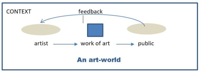 ART-world
